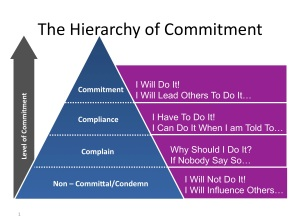 Hierarchy-of-Commitment
